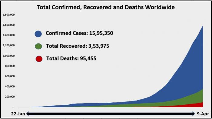 10 April Total Confirmed recovered and deaths worldwide area Chart 1.JPG