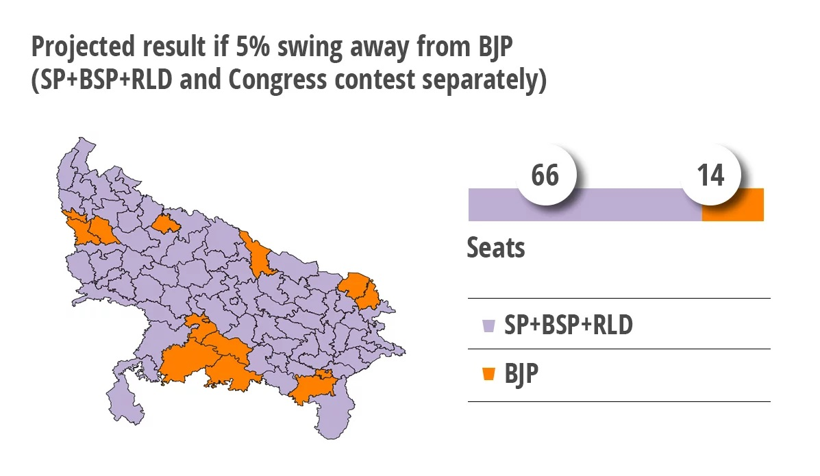 Projected result if 5% swing away from BJP