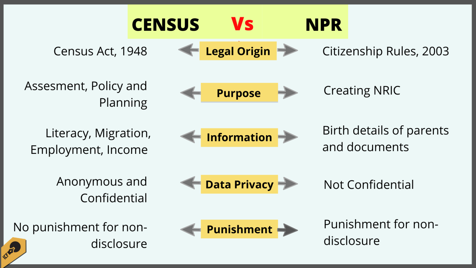 Census Vs NPR