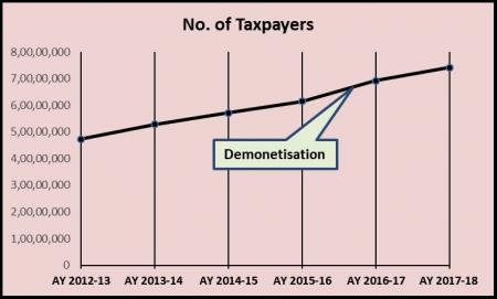 DEMONETISATION GRAPH1.jpg