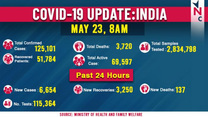India Infographic as on 23 may.jpg