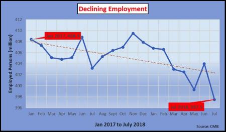 unemployment grows in india1.jpg
